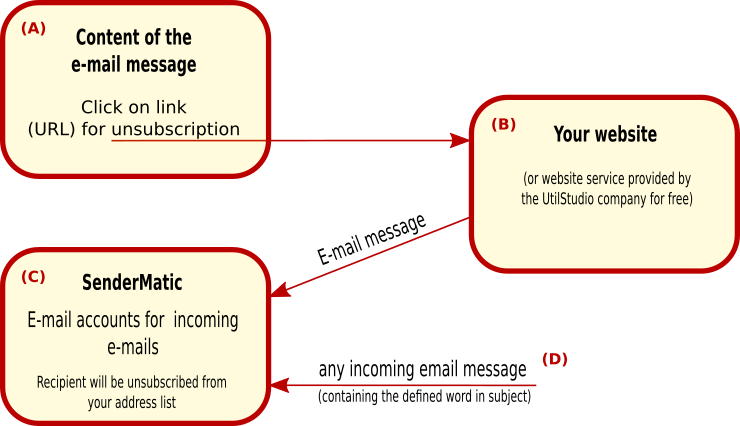 Diagram of email marketing software